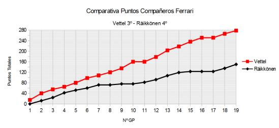 Comparativa GP a GP Ferrari