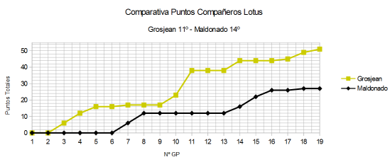Comparativa GP a GP Lotus