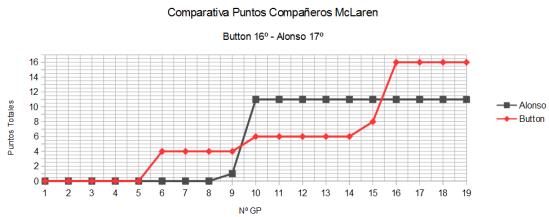 Comparativa GP a GP McLaren