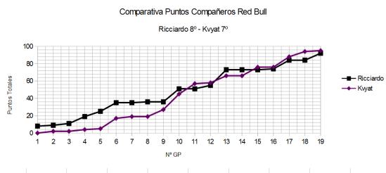 Comparativa GP a GP Red Bull