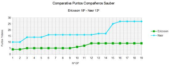Comparativa GP a GP Sauber
