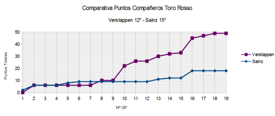 Comparativa GP a GP Toro Rosso