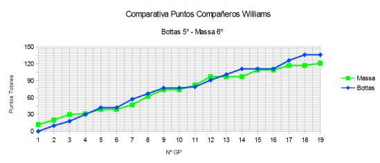 Comparativa GP a GP Williams