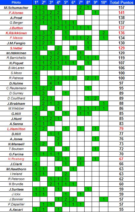 Pilotos con más puntos en el sistema 2010-2015 en el  último GP del año