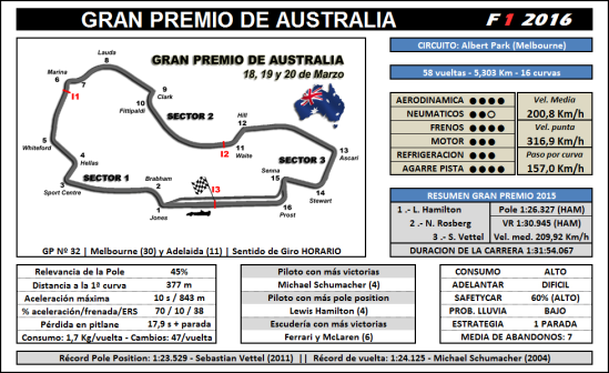 Trackmap Australia