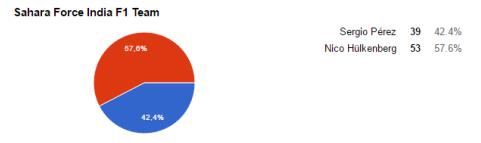 resultados-force-india