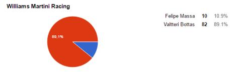 resultados-williams